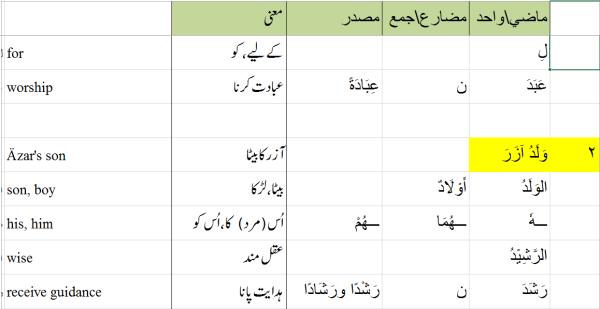 Qasasun_Nabiyyin_Dictionary